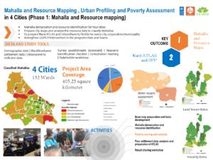P021 (First Slide)_Mahalla resource and UPP_4 cities_UNDP